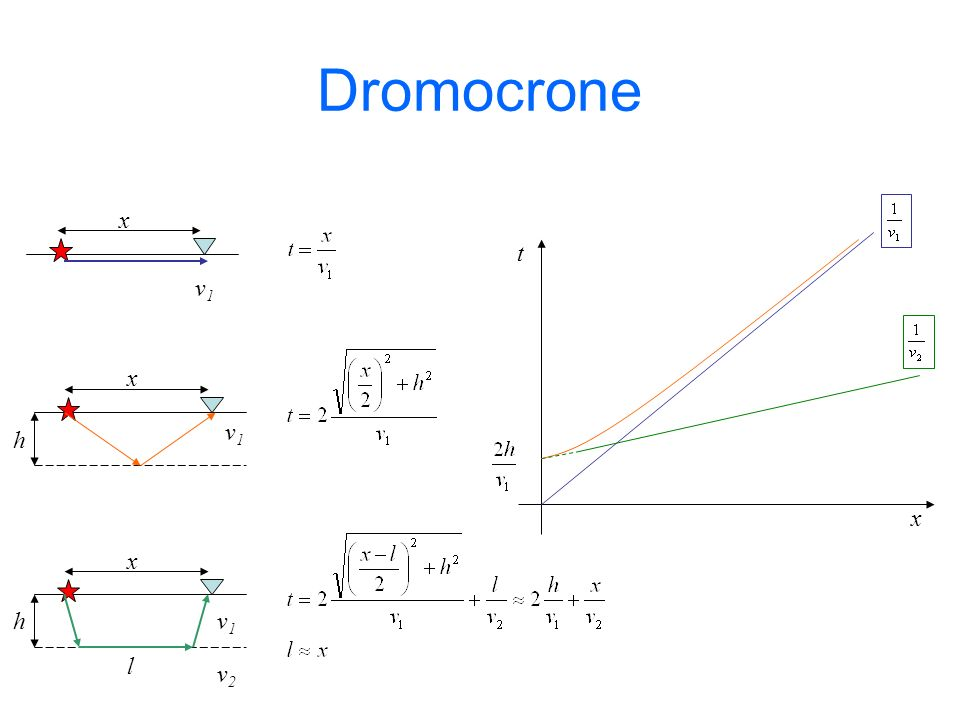 Dromocrone v1 x t v1 h x x v1 v2 l h x