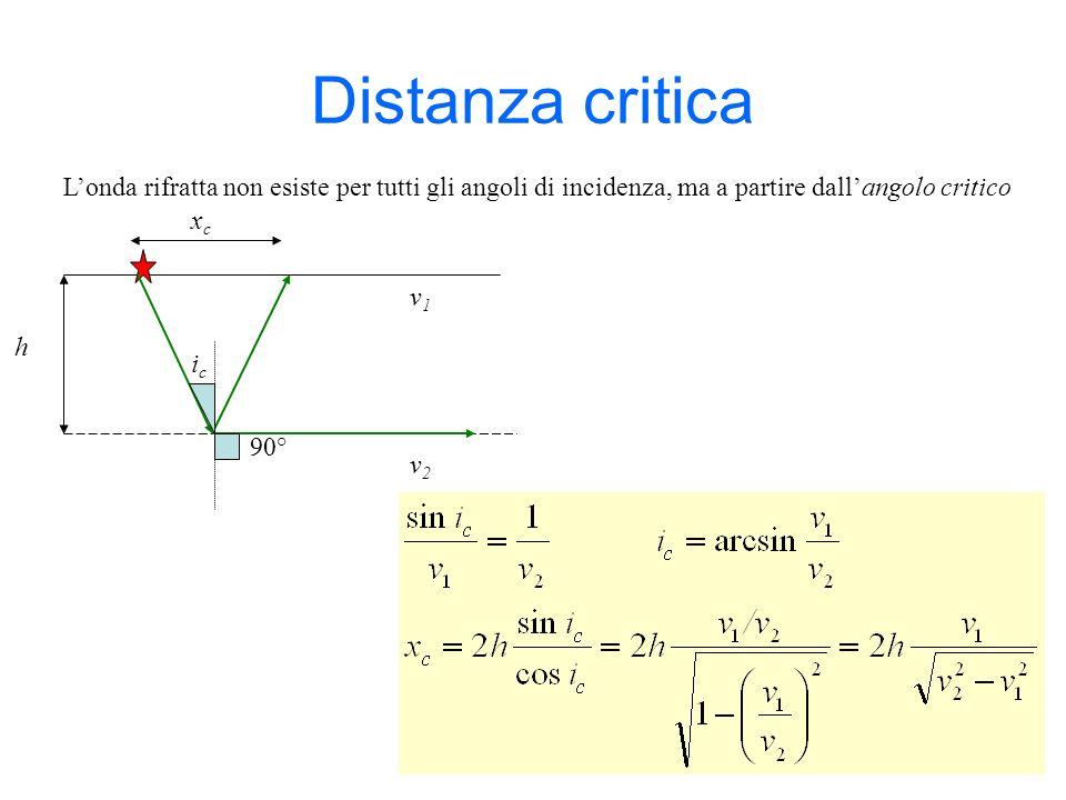 Distanza critica L'onda rifratta non esiste per tutti gli angoli di incidenza, ma a partire dall'angolo critico.