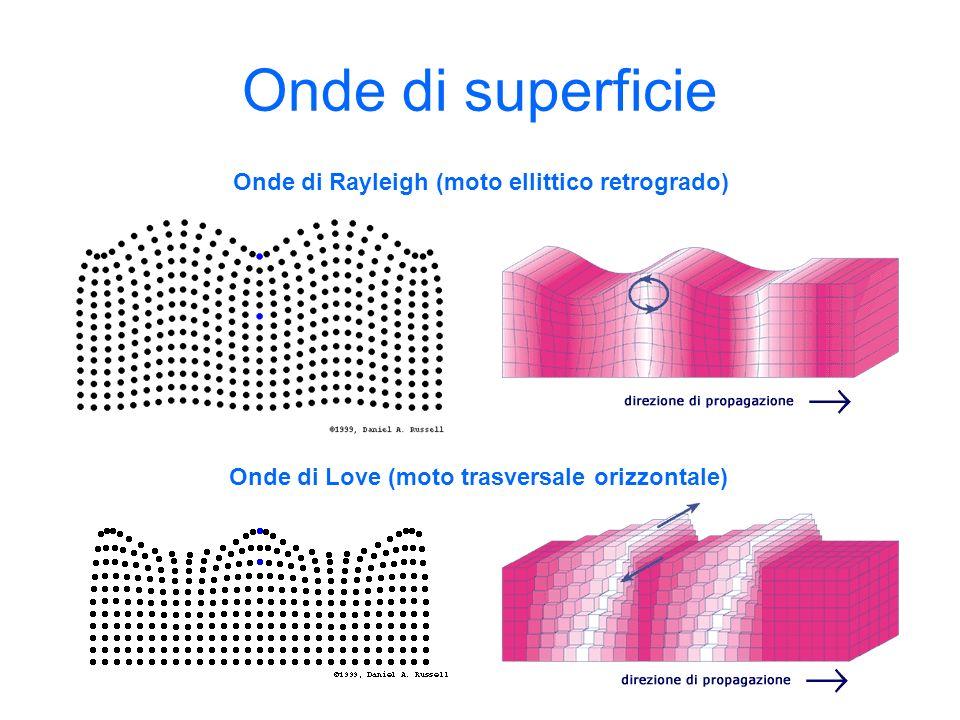 Onde di superficie Onde di Rayleigh (moto ellittico retrogrado)