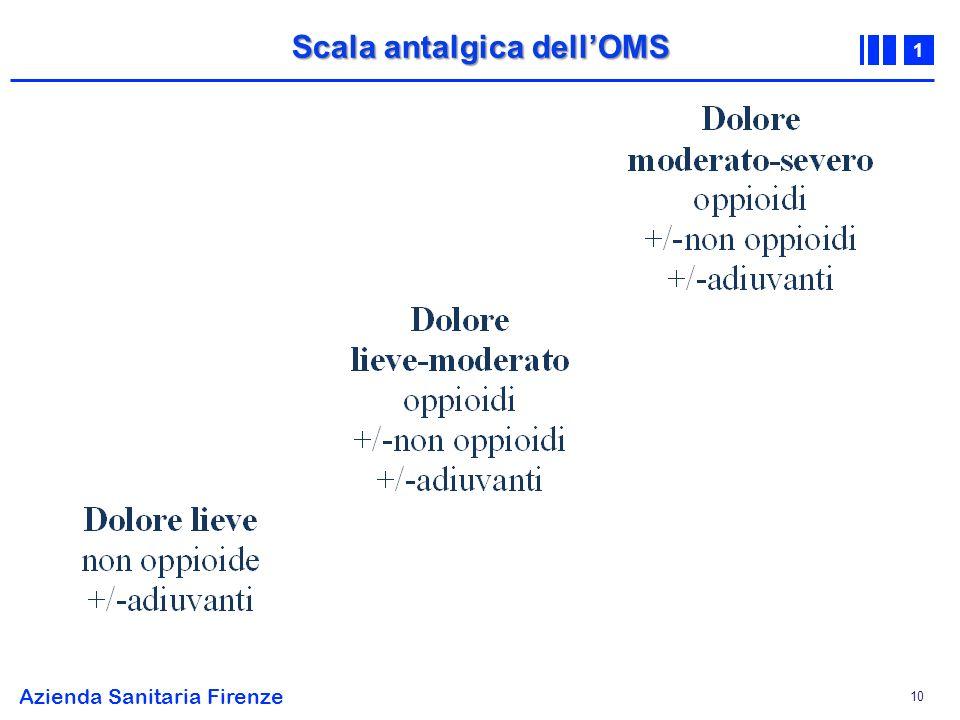 Scala antalgica dell'OMS