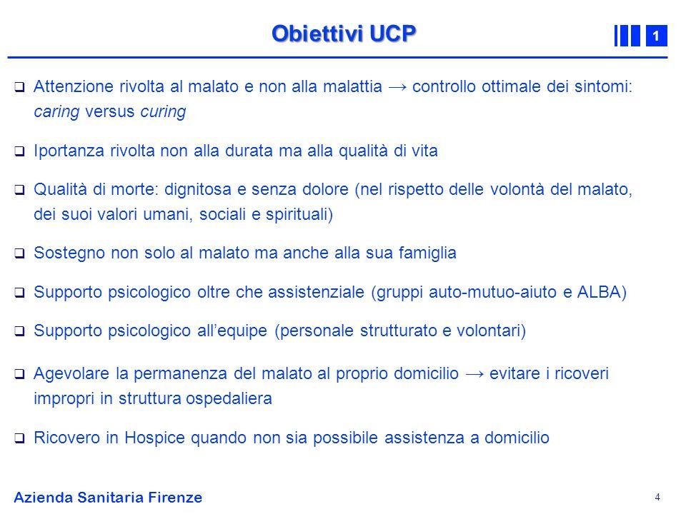 Obiettivi UCP Attenzione rivolta al malato e non alla malattia → controllo ottimale dei sintomi: caring versus curing.
