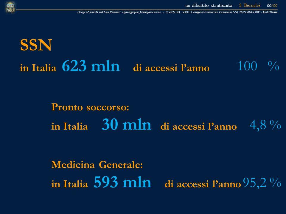 SSN 100 % 4,8 % 95,2 % in Italia 623 mln di accessi l'anno