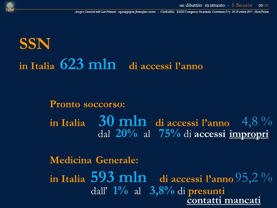 SSN 4,8 % 95,2 % in Italia 623 mln di accessi l'anno Pronto soccorso: