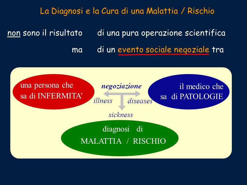 La Diagnosi e la Cura di una Malattia / Rischio