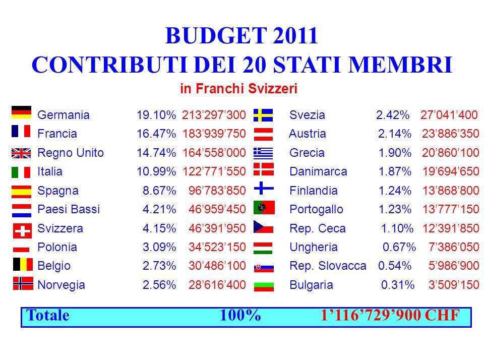BUDGET 2011 CONTRIBUTI DEI 20 STATI MEMBRI