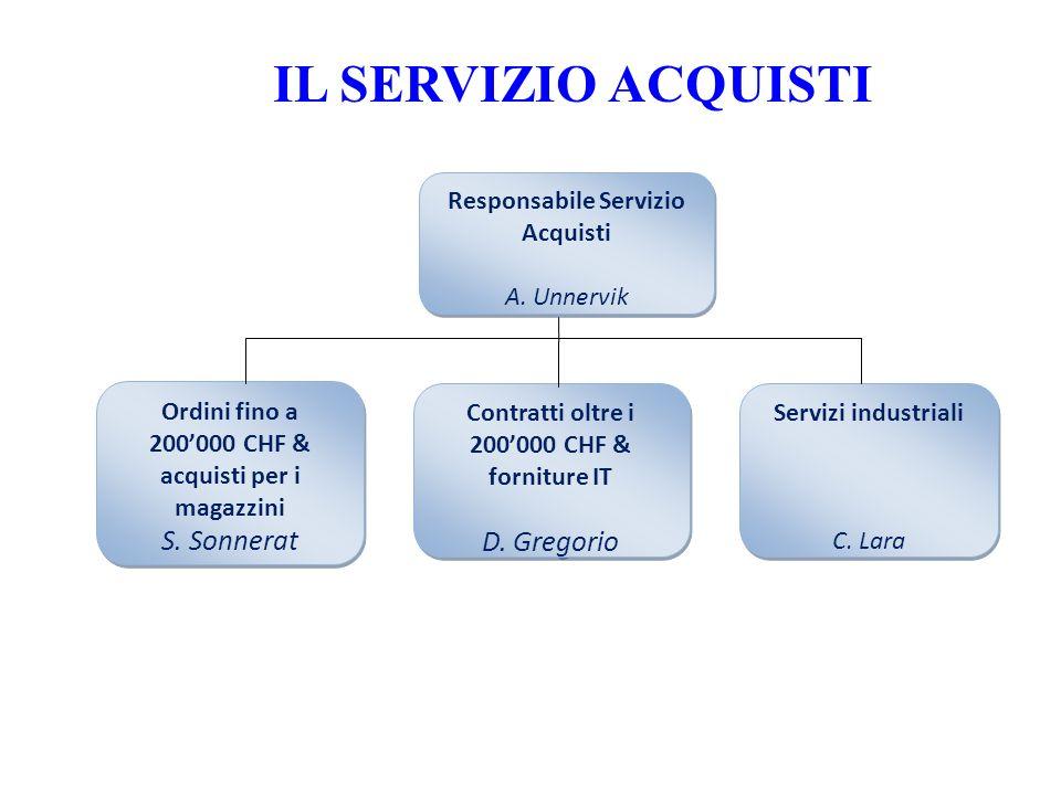 IL SERVIZIO ACQUISTI S. Sonnerat D. Gregorio