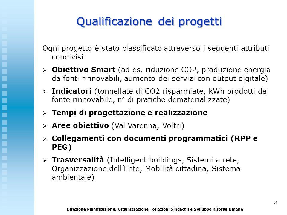 Qualificazione dei progetti