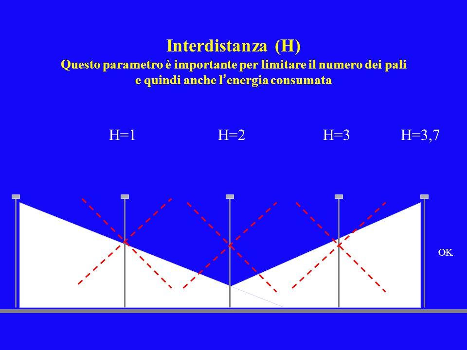 Interdistanza (H) Questo parametro è importante per limitare il numero dei pali e quindi anche l'energia consumata