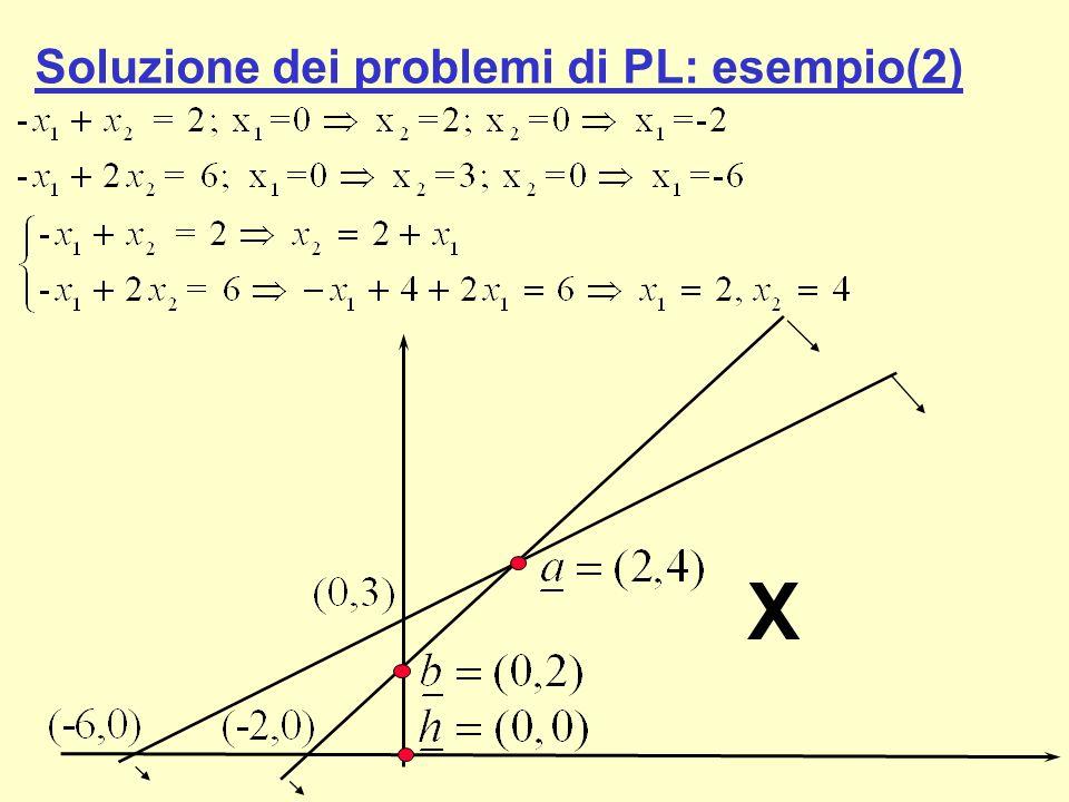 Soluzione dei problemi di PL: esempio(2)