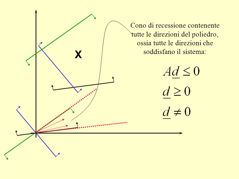 Cono di recessione contenente tutte le direzioni del poliedro, ossia tutte le direzioni che soddisfano il sistema: