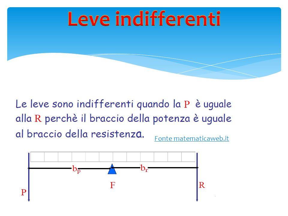 Leve indifferenti Fonte matematicaweb.it