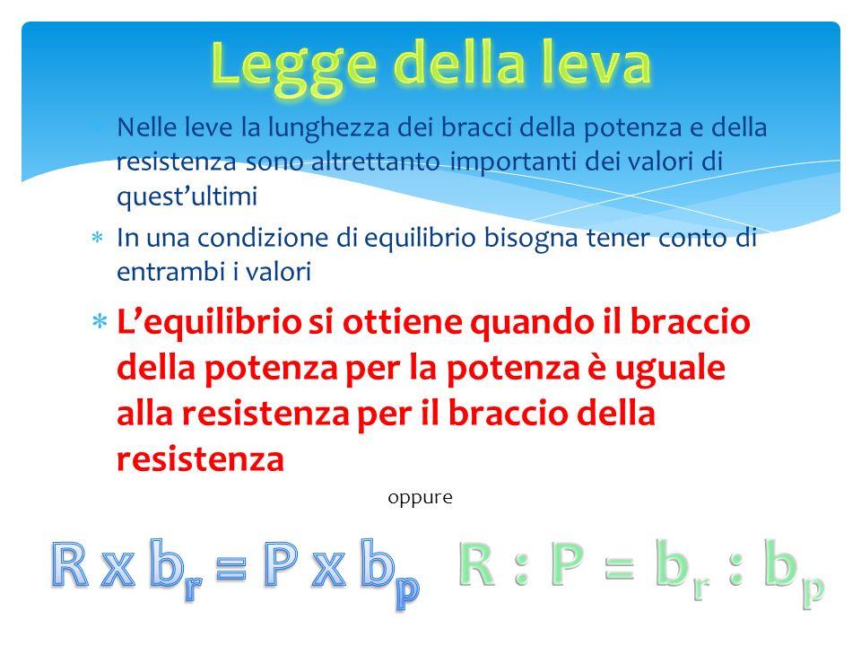 Legge della leva R x br = P x bp R : P = br : bp