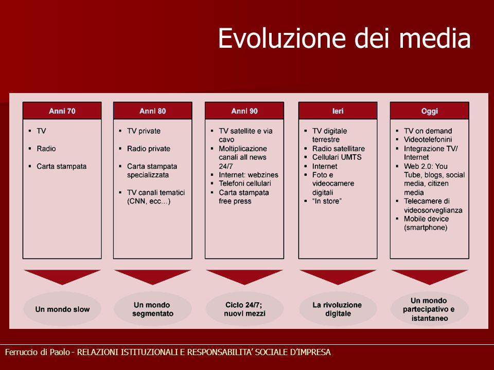 Evoluzione dei media Ferruccio di Paolo - RELAZIONI ISTITUZIONALI E RESPONSABILITA' SOCIALE D'IMPRESA.