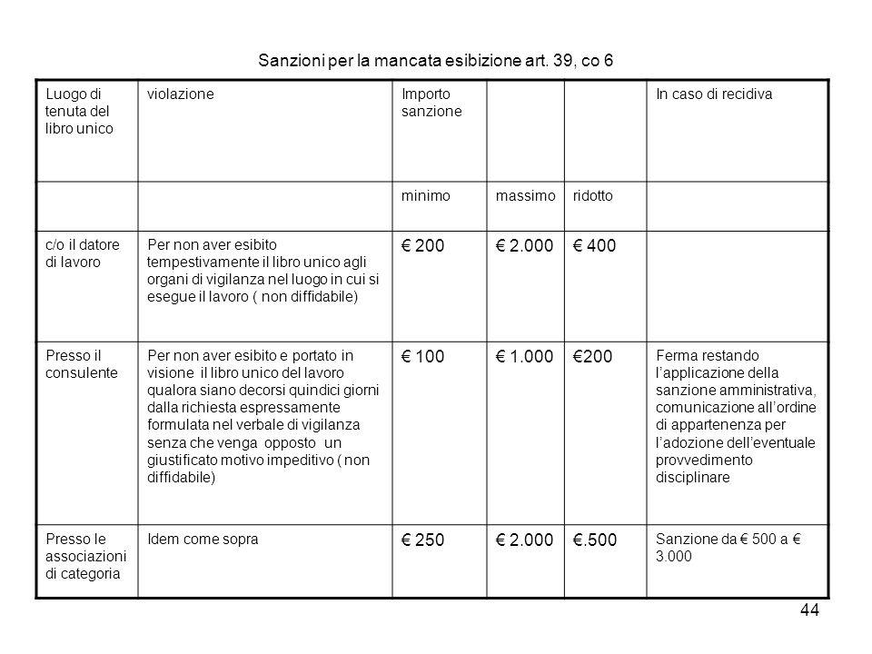 Sanzioni per la mancata esibizione art. 39, co 6