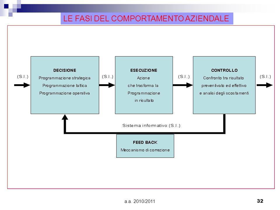 Le fasi del comportamento aziendale