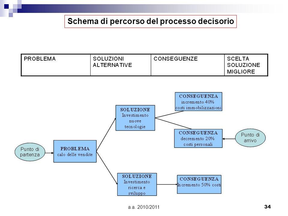Schema di percorso del processo decisorio