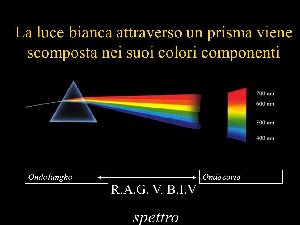 La luce bianca attraverso un prisma viene scomposta nei suoi colori componenti