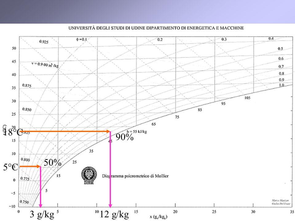 18°C 90% 50% 5°C 3 g/kg 12 g/kg
