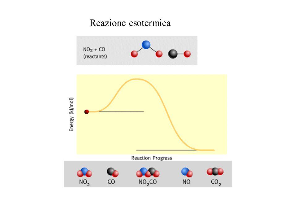 Reazione esotermica