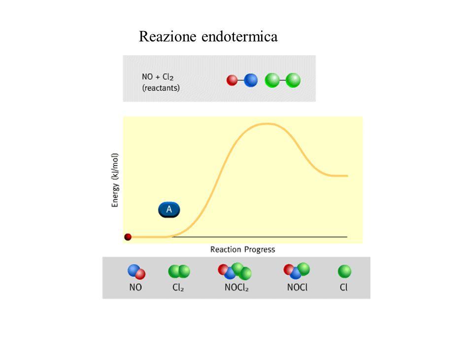 Reazione endotermica