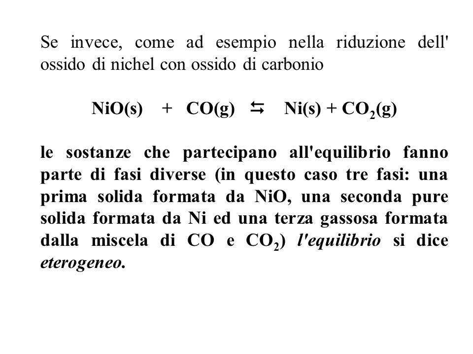 NiO(s) + CO(g)  Ni(s) + CO2(g)