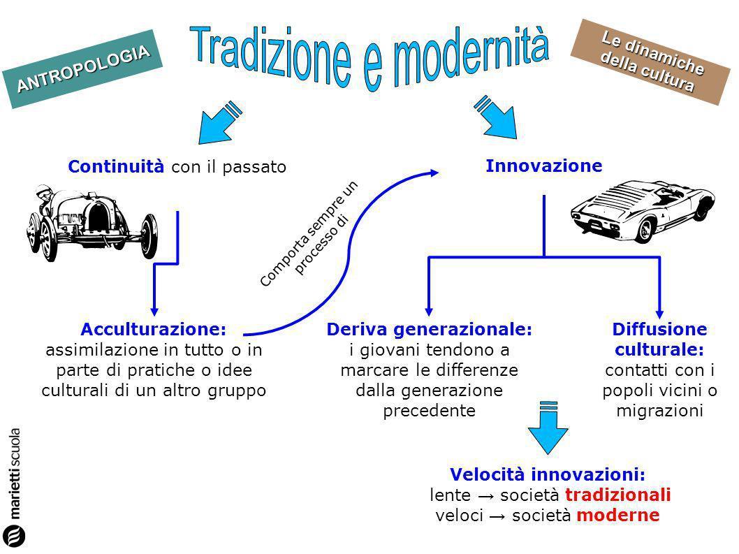 Velocità innovazioni: