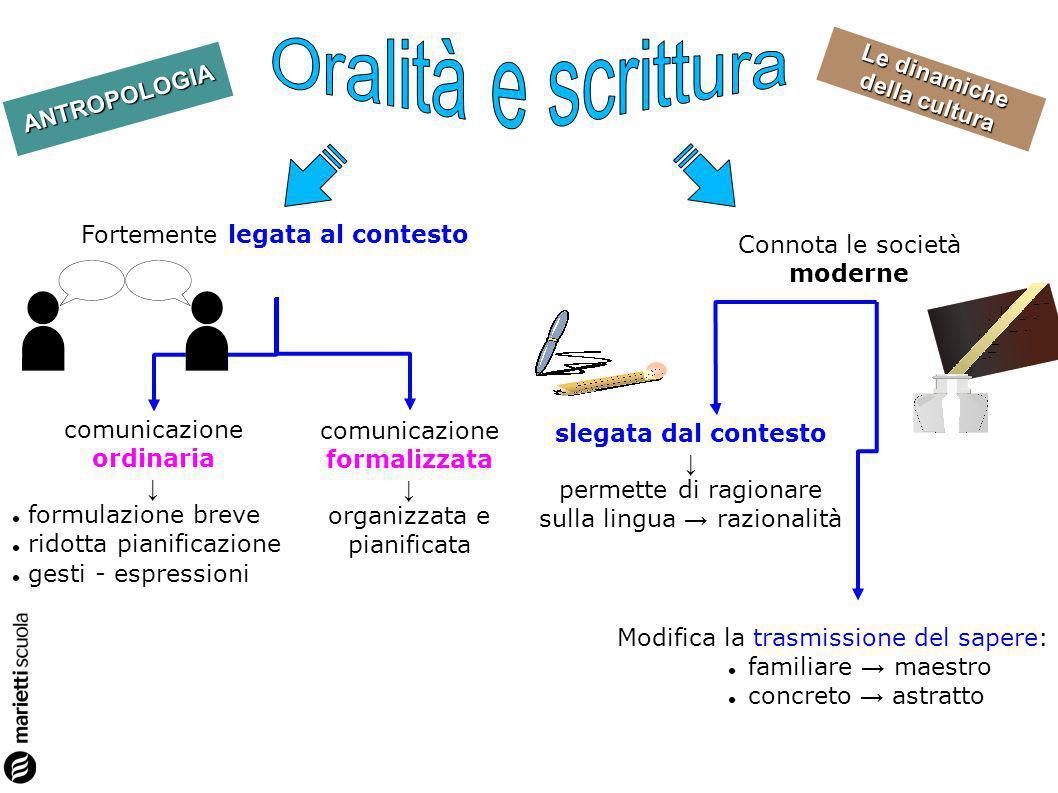 Oralità e scrittura Fortemente legata al contesto