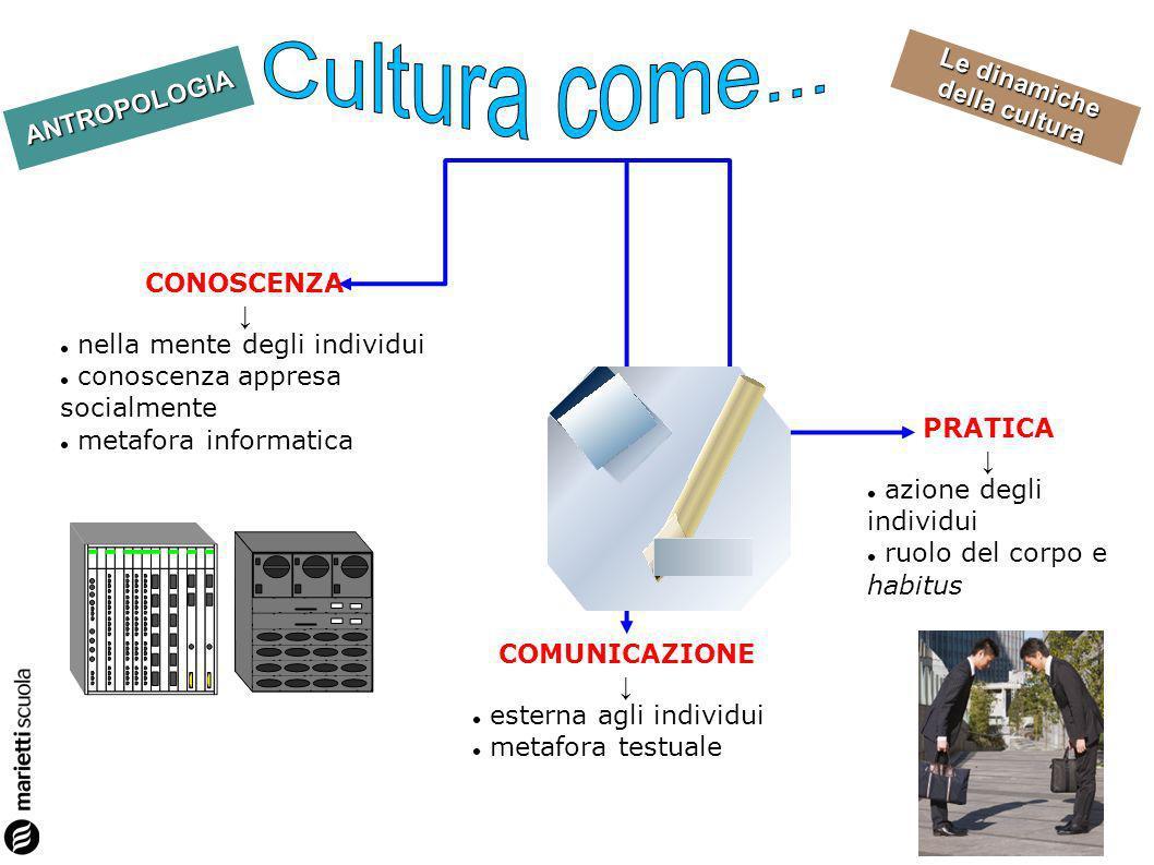 Cultura come... CONOSCENZA ↓ nella mente degli individui