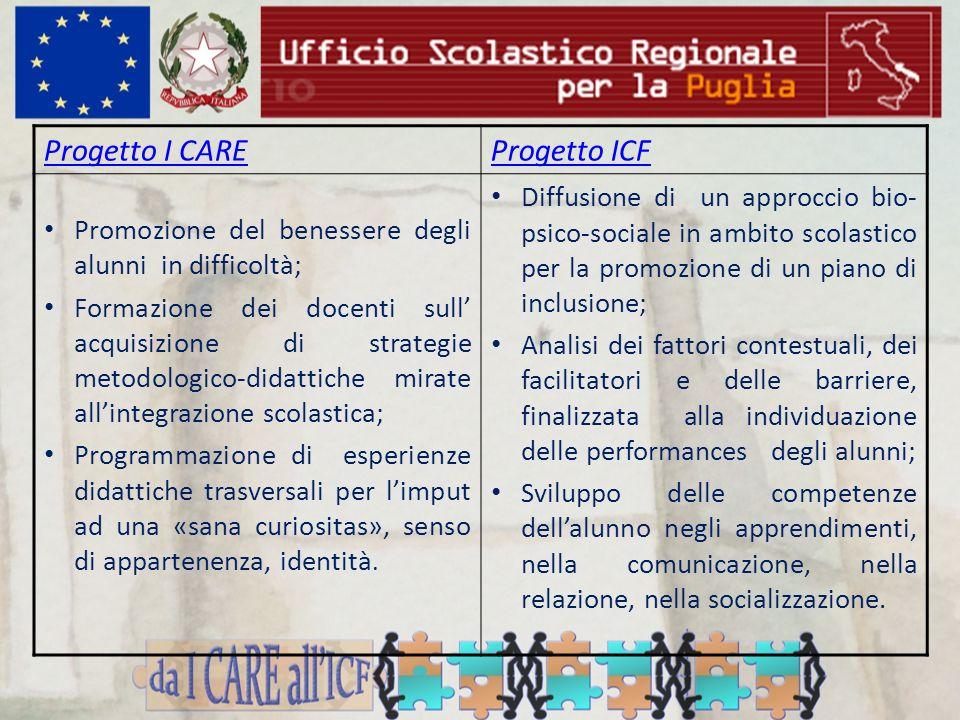 Progetto I CARE Progetto ICF