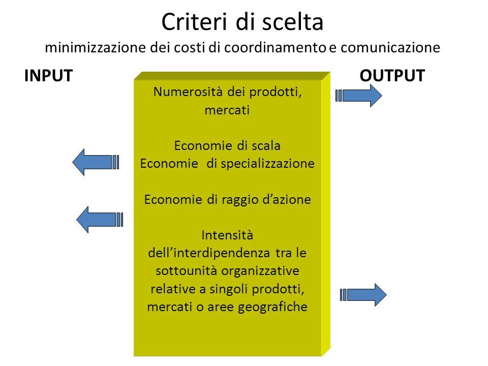 Criteri di scelta minimizzazione dei costi di coordinamento e comunicazione