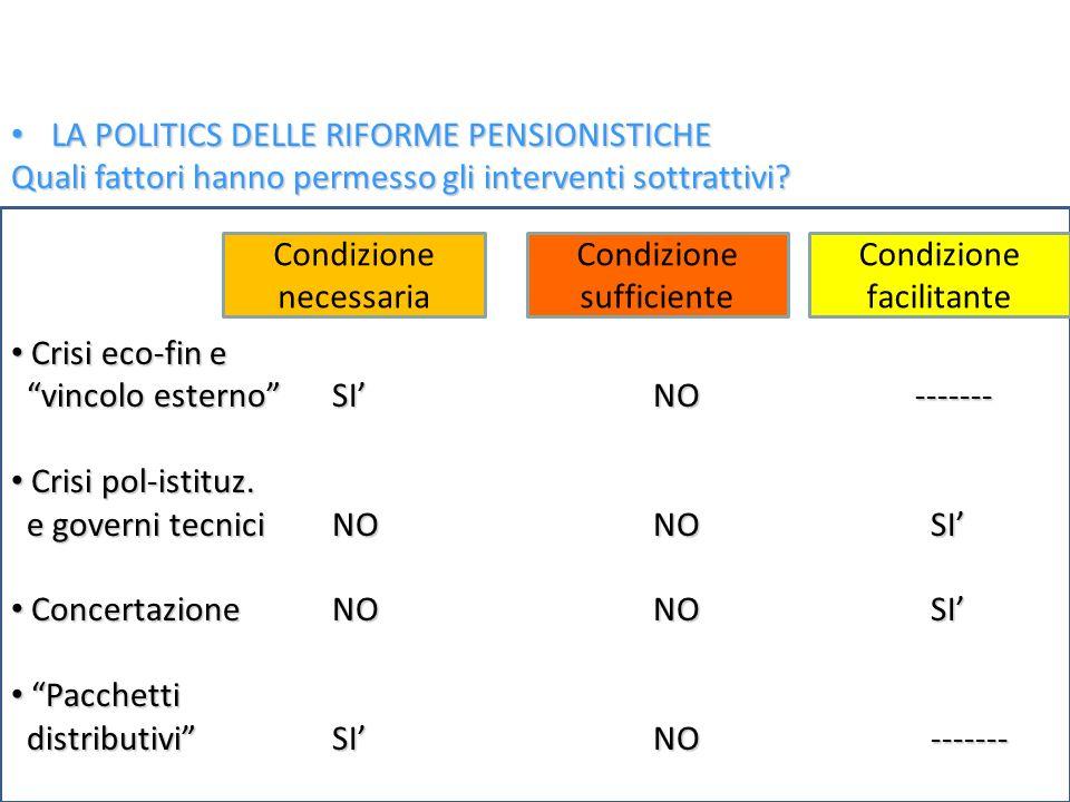 LA POLITICS DELLE RIFORME PENSIONISTICHE