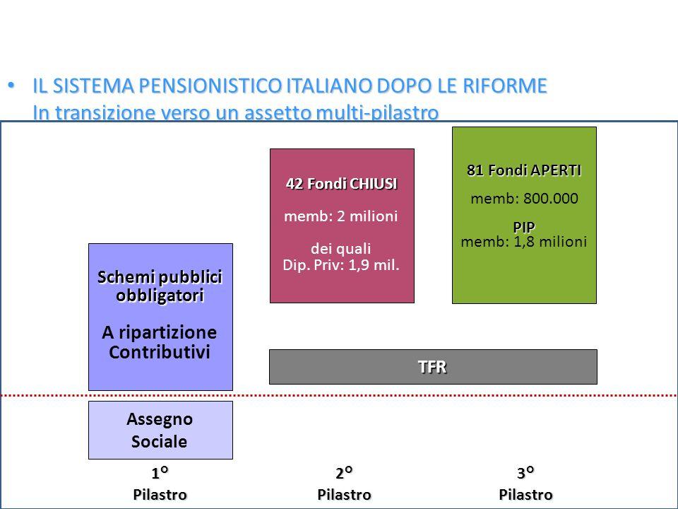 IL SISTEMA PENSIONISTICO ITALIANO DOPO LE RIFORME