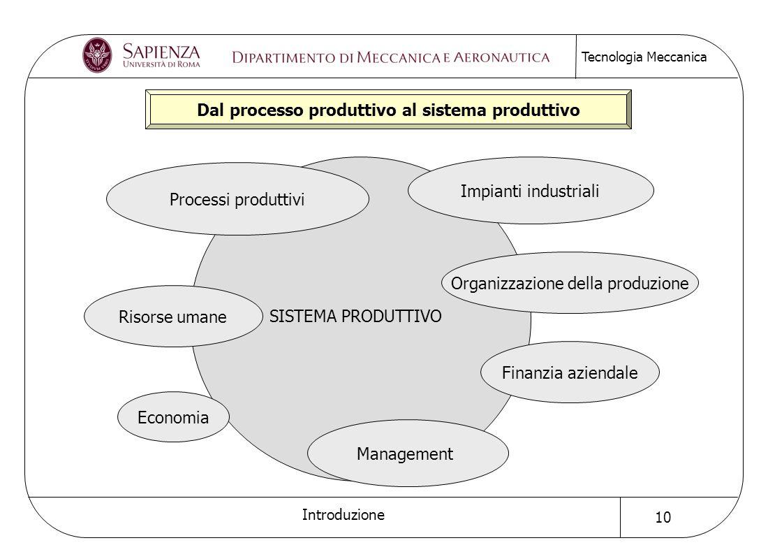 Dal processo produttivo al sistema produttivo