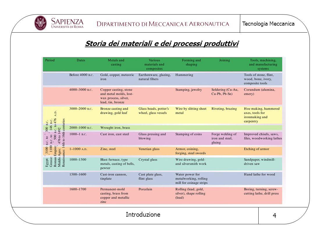 Storia dei materiali e dei processi produttivi