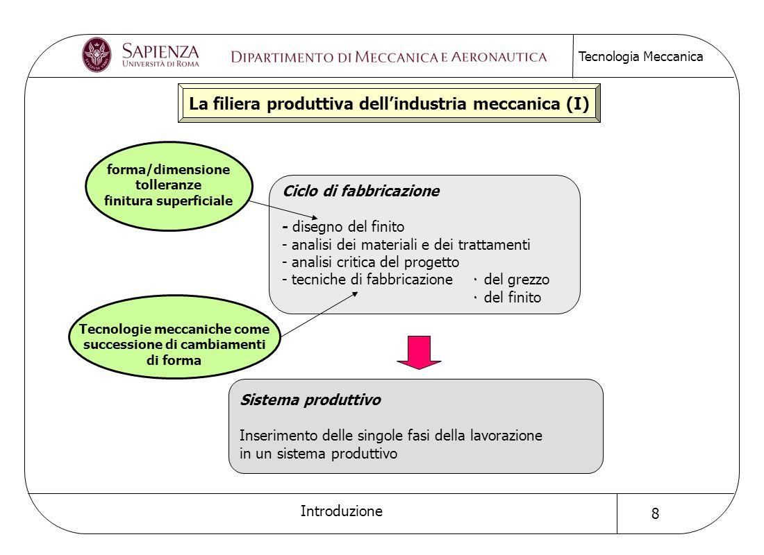 La filiera produttiva dell'industria meccanica (I)