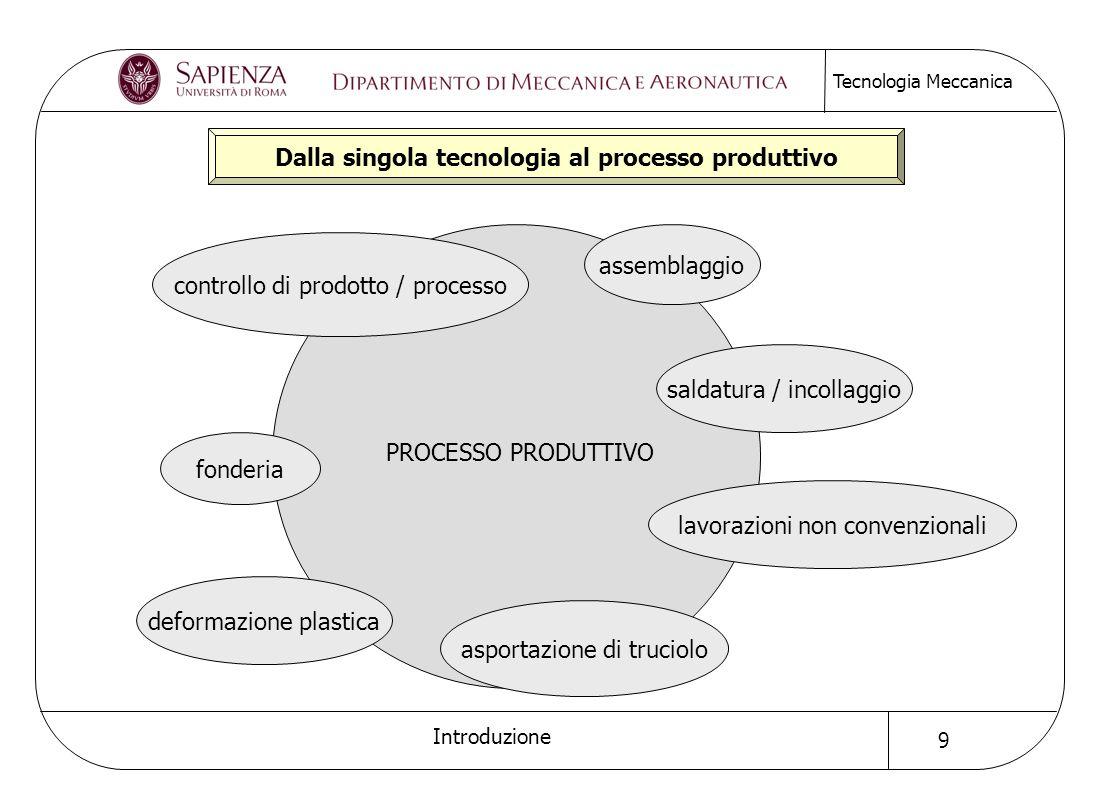 Dalla singola tecnologia al processo produttivo