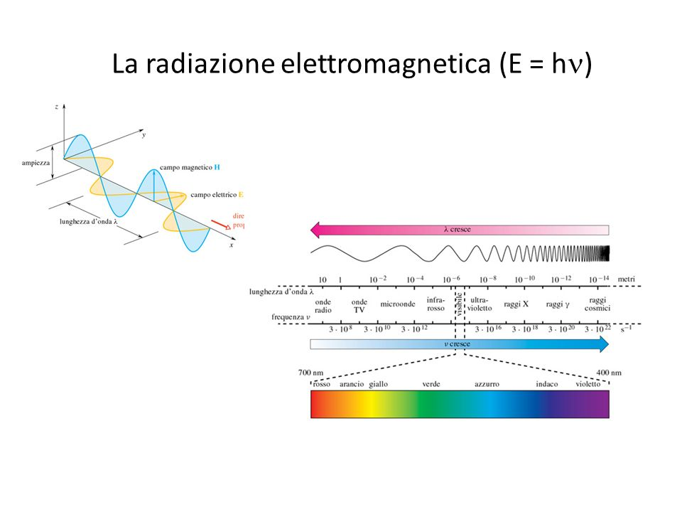 La radiazione elettromagnetica (E = hn)