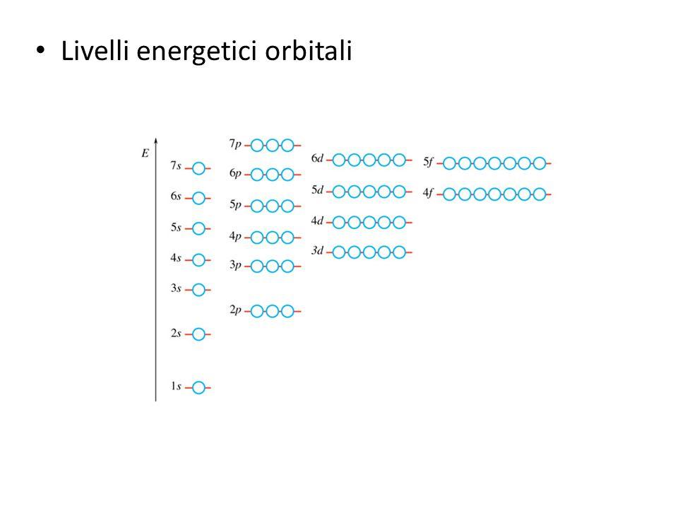 Livelli energetici orbitali