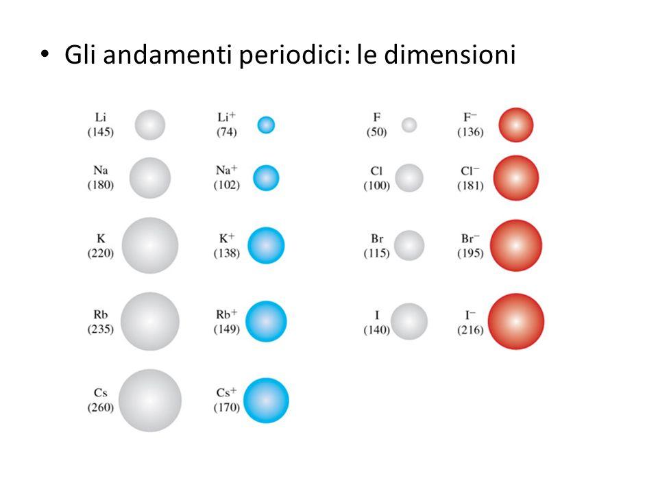 Gli andamenti periodici: le dimensioni