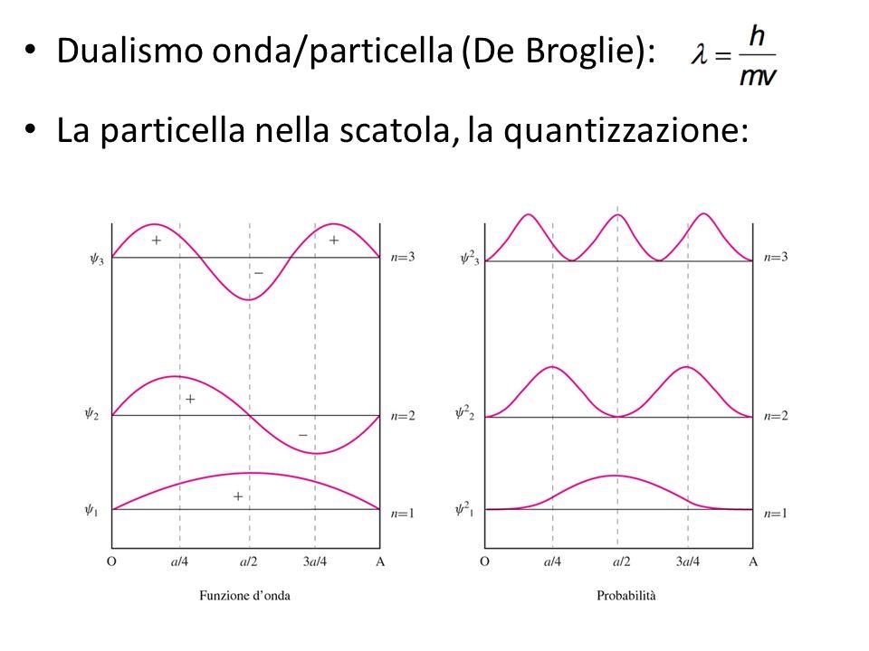 Dualismo onda/particella (De Broglie):