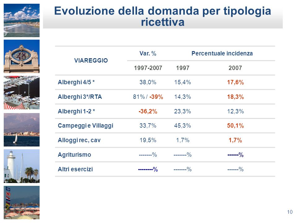 Evoluzione della domanda per tipologia ricettiva Percentuale incidenza
