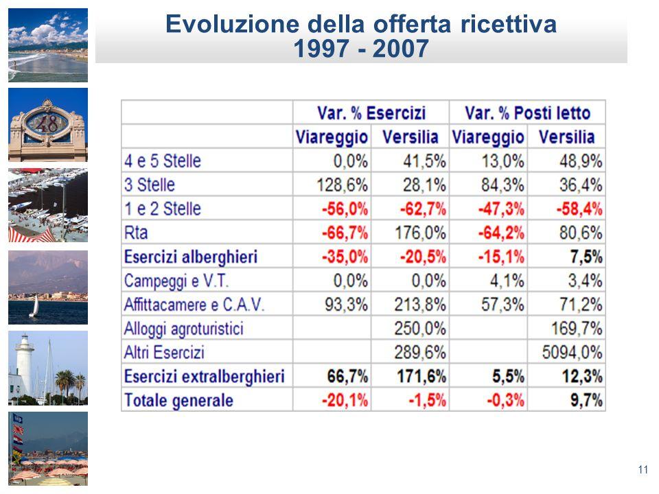 Evoluzione della offerta ricettiva 1997 - 2007