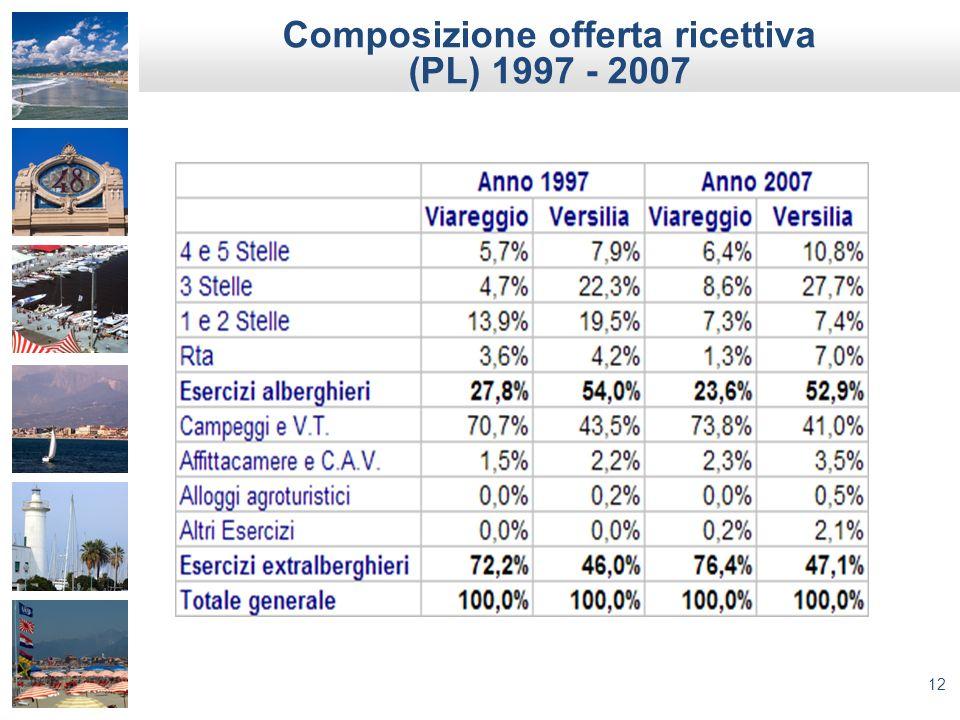 Composizione offerta ricettiva (PL) 1997 - 2007
