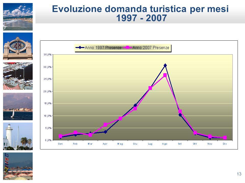 Evoluzione domanda turistica per mesi 1997 - 2007