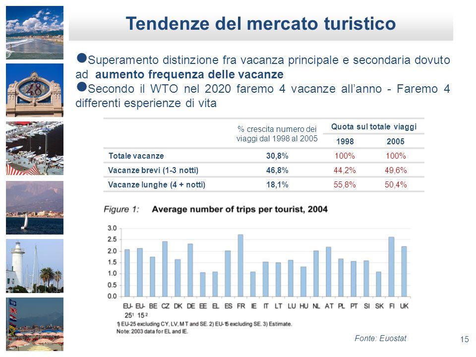Tendenze del mercato turistico Quota sul totale viaggi