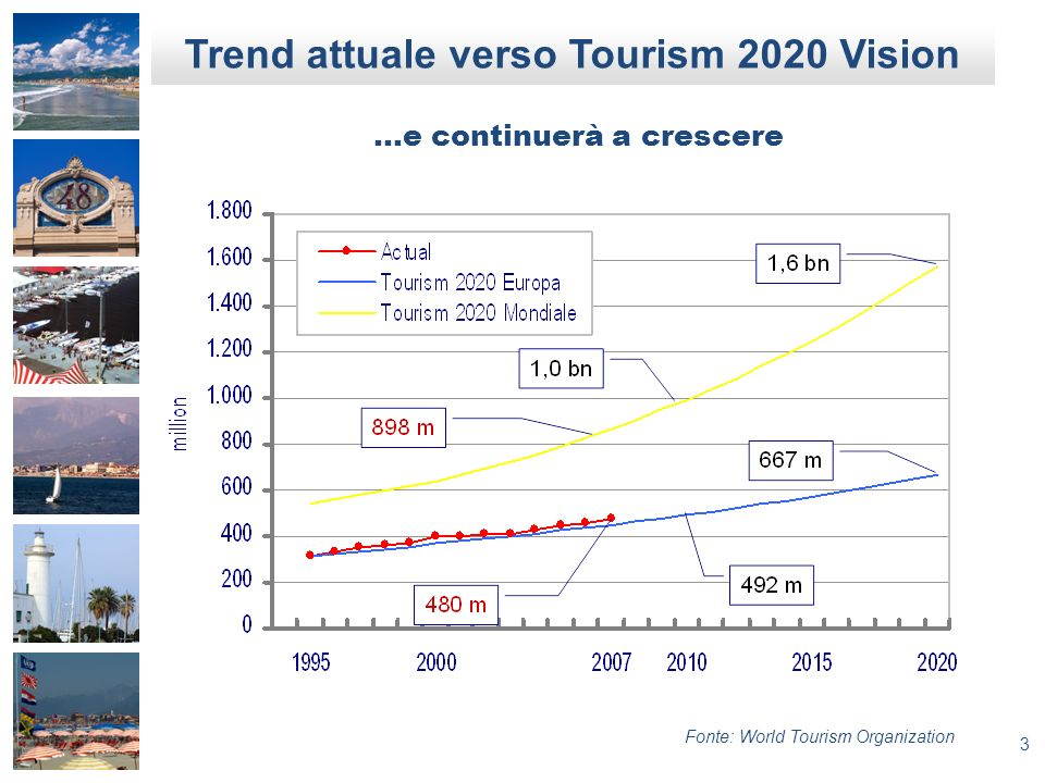 Trend attuale verso Tourism 2020 Vision