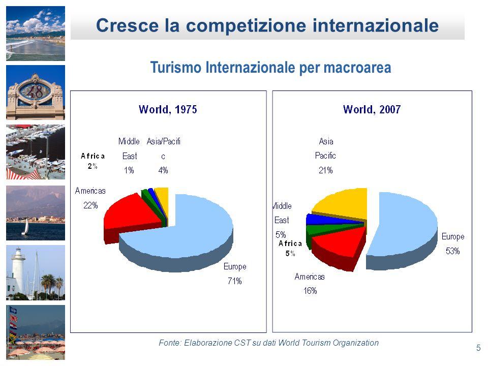Cresce la competizione internazionale