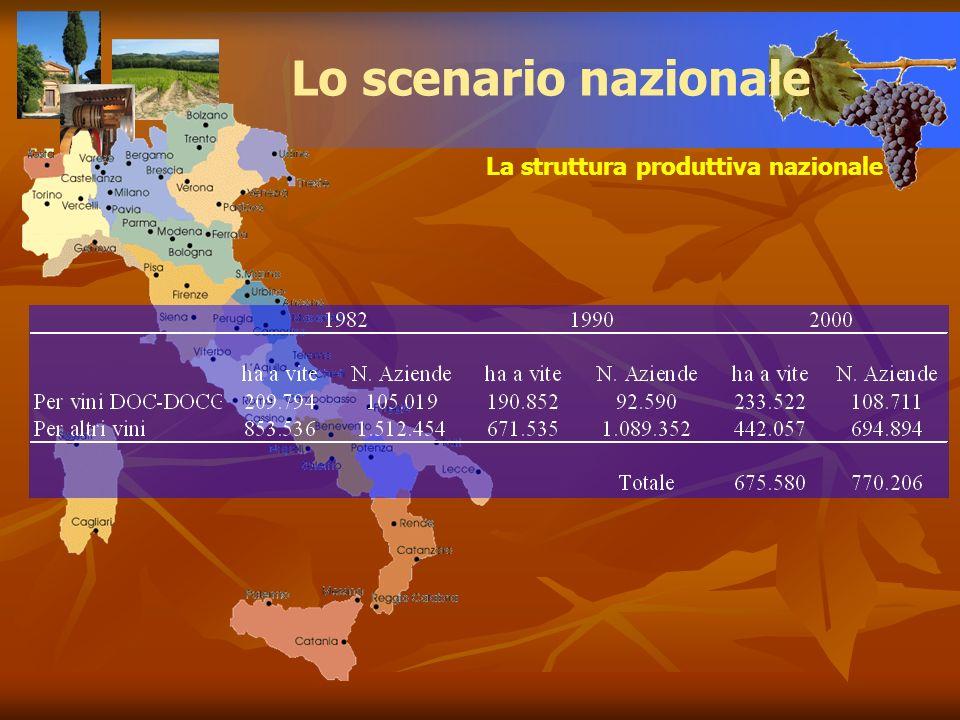 Lo scenario nazionale La struttura produttiva nazionale L'EVOLUZIONE