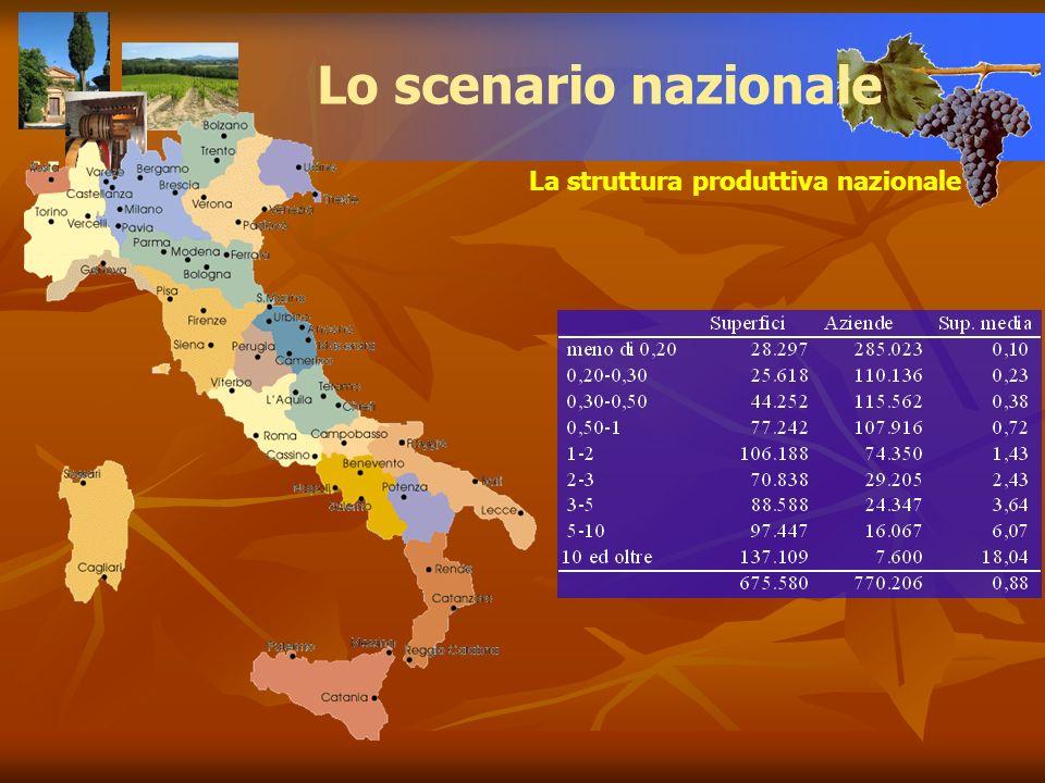 Lo scenario nazionale La struttura produttiva nazionale