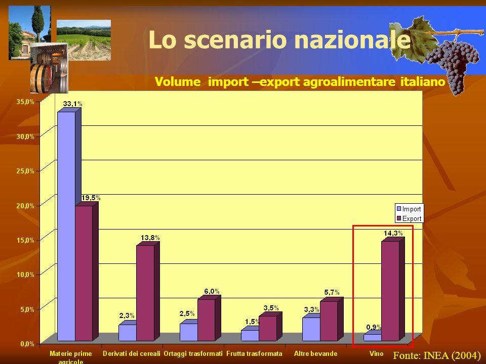 Lo scenario nazionale Volume import –export agroalimentare italiano